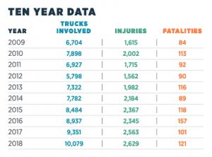 truck accident statistics Alabama